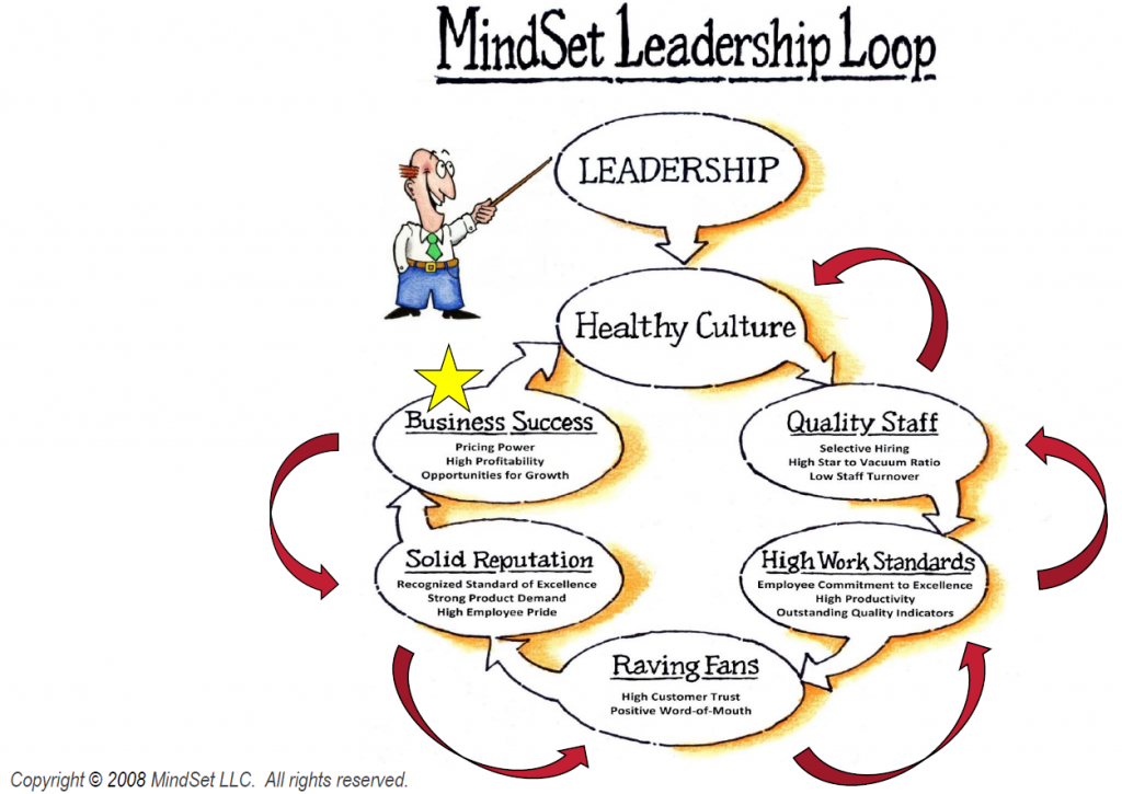 mindsetleadershiploop